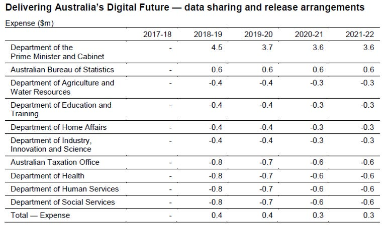 data-sharing-budget-australia-2018.png