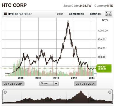 htc-share-price