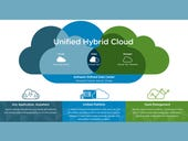 VMware's vision and roadmap for hybrid cloud
