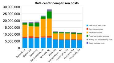 Data center cost comparison