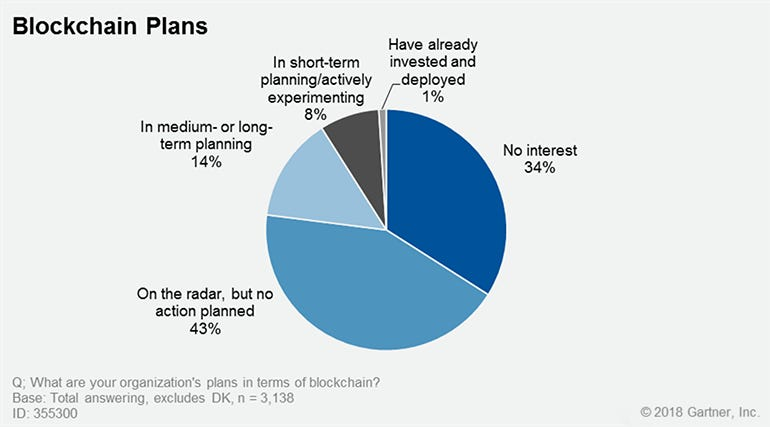 CIOs are struggling to find the blockchain expertise they need