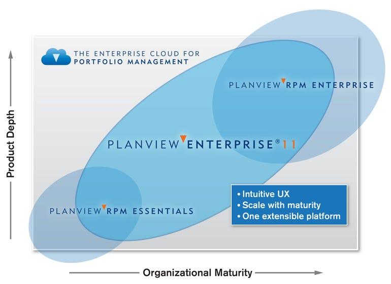 planview-cloud-story