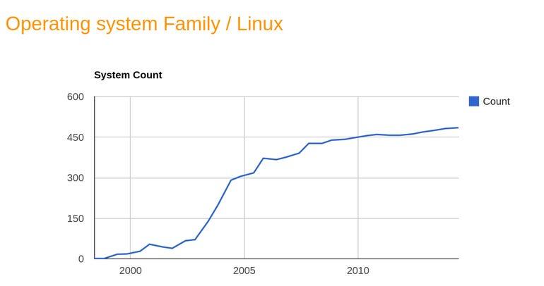June 2014 Linux Supercomputers
