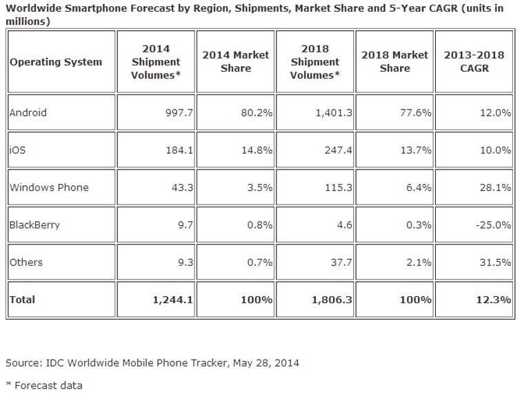 IDC: Smartphone growth to continue, reach 1.2 billion in 2014