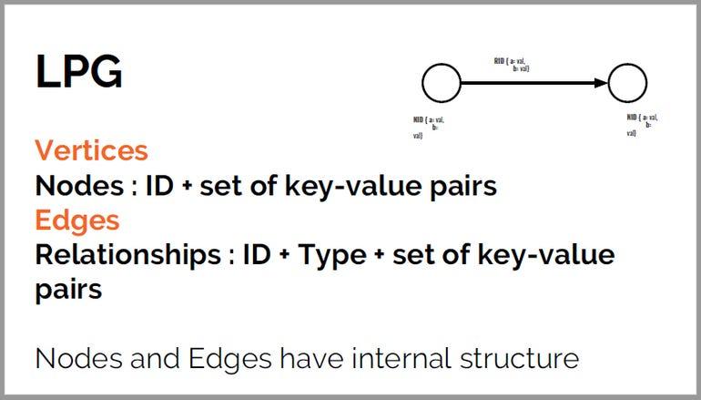 LPG Vertices + Edges
