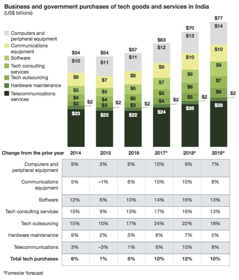 india-techspend2018forrester.png