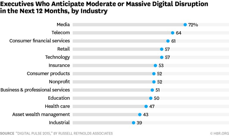 Executives Expect Moderate to Massive Digital Disruption within 12 Months