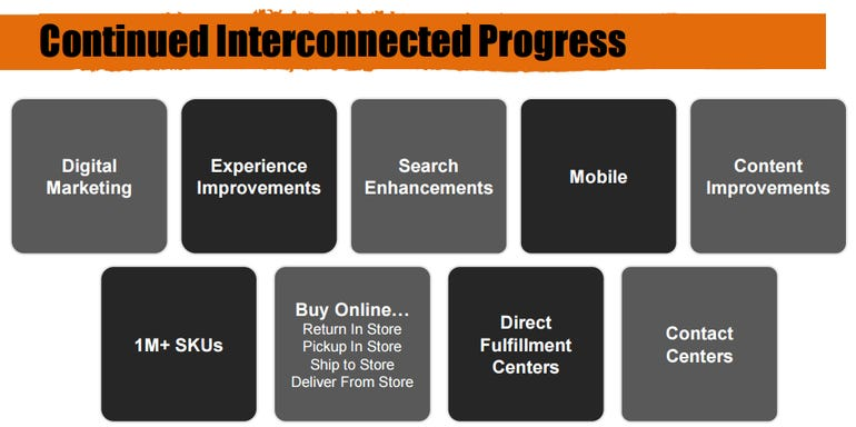 home-depot-interconnected.png