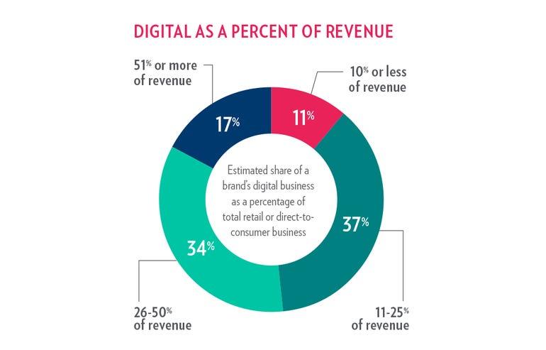 digital-as-percentage-of-revenue.png