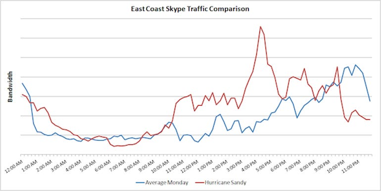 2-East-Coast-Skype-Traffic-Comparison1