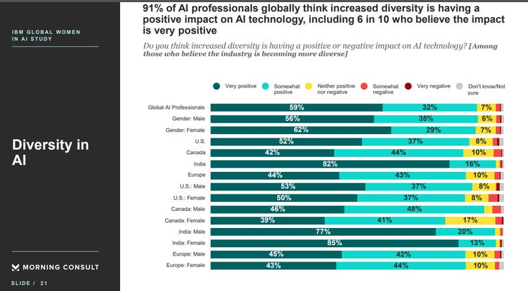 Diversity in AI improves, but has further to go