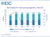 PC market to surge in 2021 despite global chip shortage, but other parts in short supply
