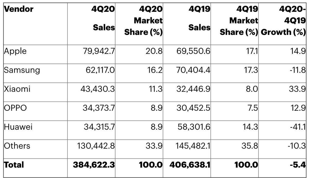 fireshot-capture-026-gartner-says-worldwide-smartphone-sales-declined-5-in-fourth-quarter-www-gartner-com.jpg