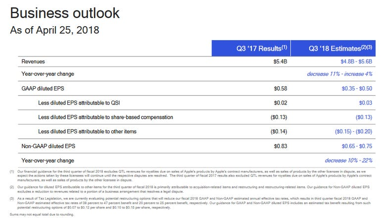 qualcomm-outlook-q3-2018.png